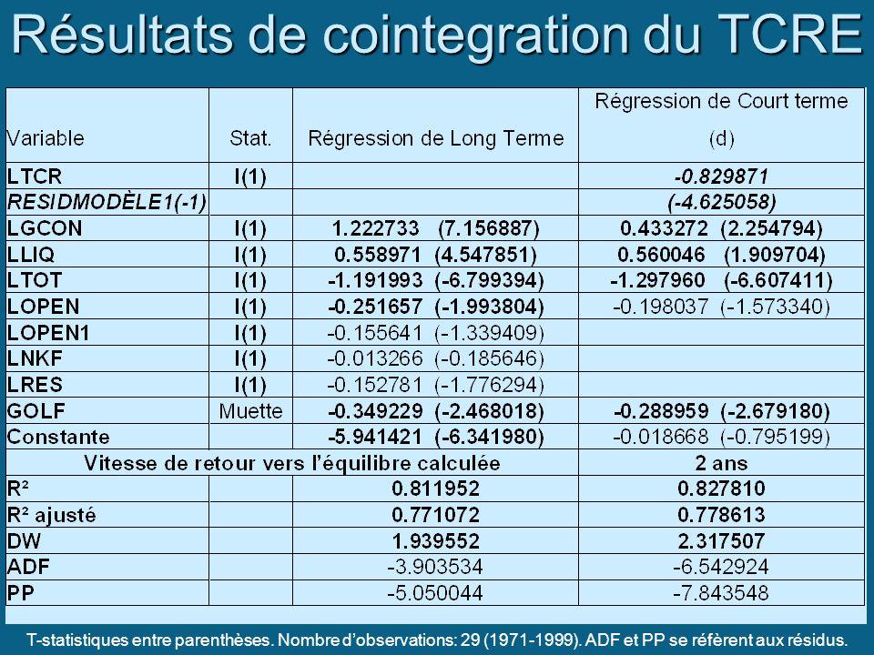 Résultats de cointegration du TCRE