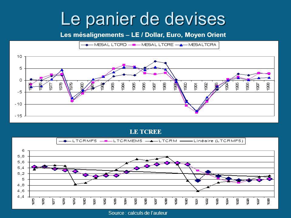 Les mésalignements – LE / Dollar, Euro, Moyen Orient