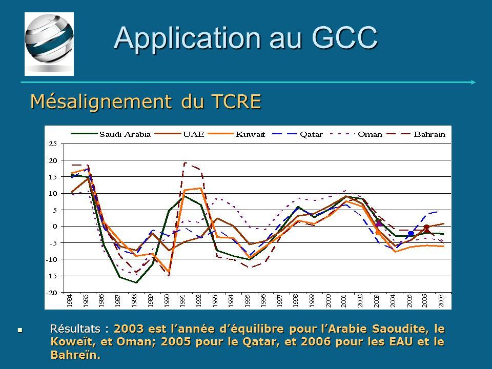 Application au GCC Mésalignement du TCRE
