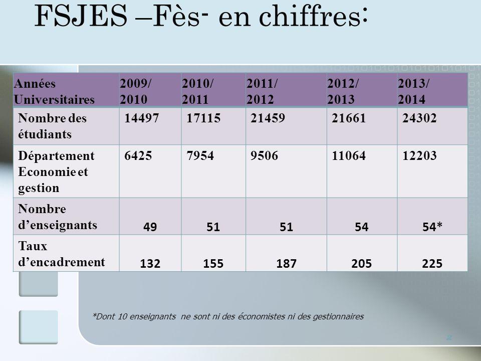 FSJES –Fès- en chiffres: