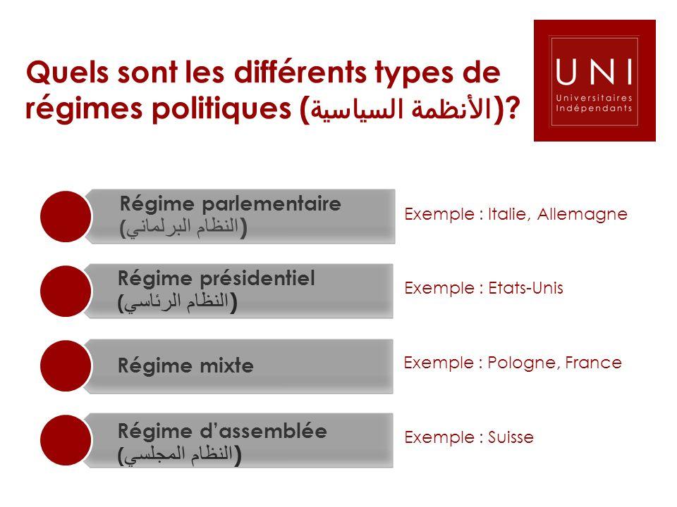 Quels sont les différents types de régimes politiques (الأنظمة السياسية)