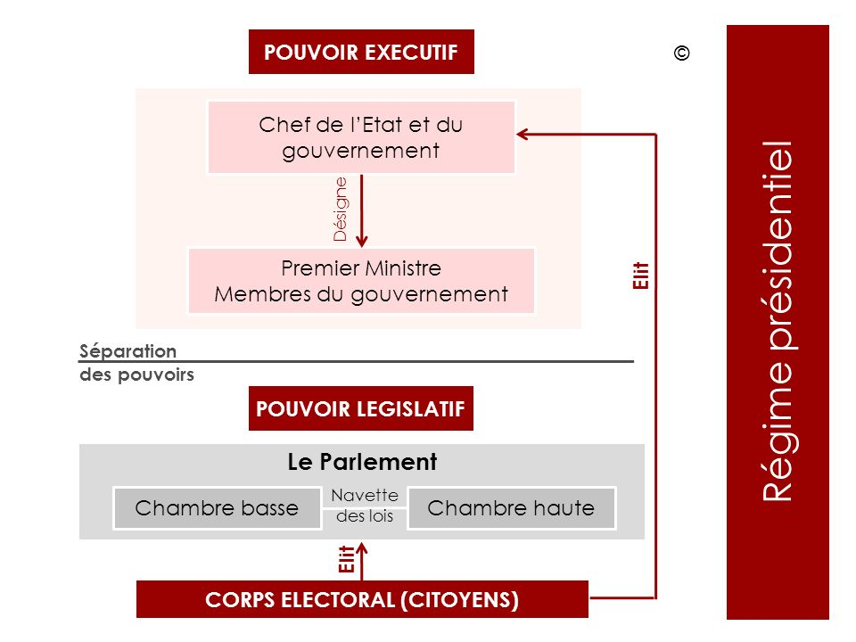 CORPS ELECTORAL (CITOYENS)