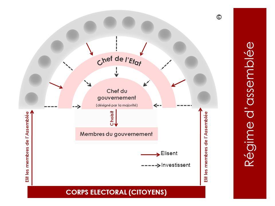 Régime d'assemblée © Chef de l'Etat CORPS ELECTORAL (CITOYENS)