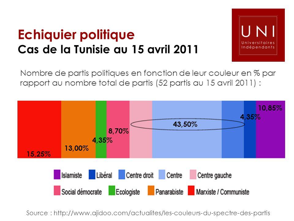 Echiquier politique Cas de la Tunisie au 15 avril 2011