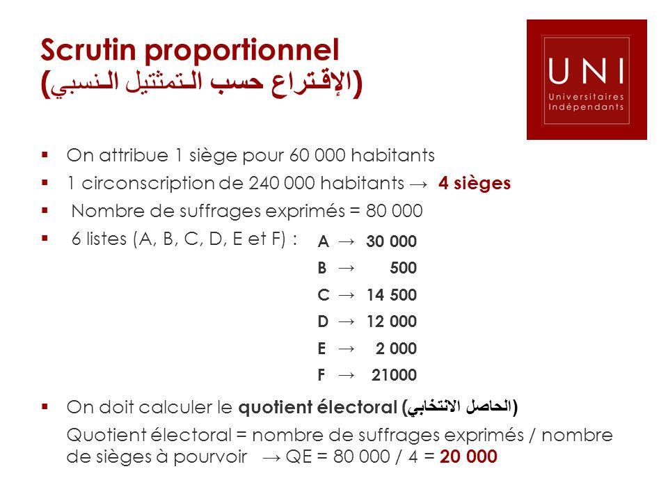 Scrutin proportionnel (الإقـتراع حسب الـتمثتيل الـنسبي)