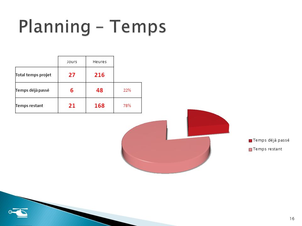 Planning – Temps 27 216 6 48 21 168 flo Jours Heures