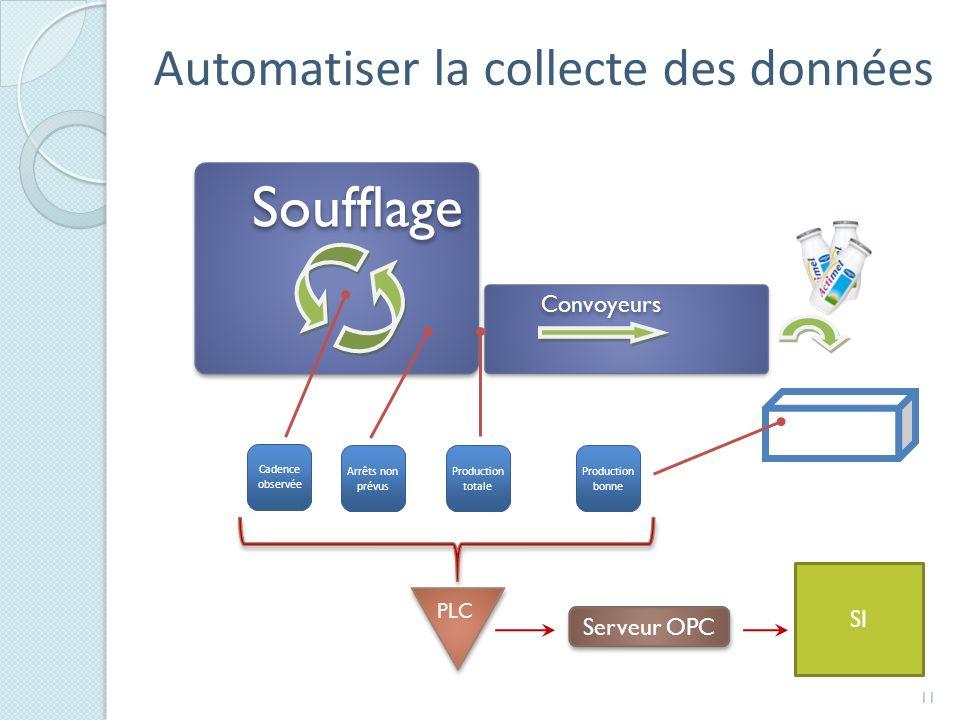 Automatiser la collecte des données