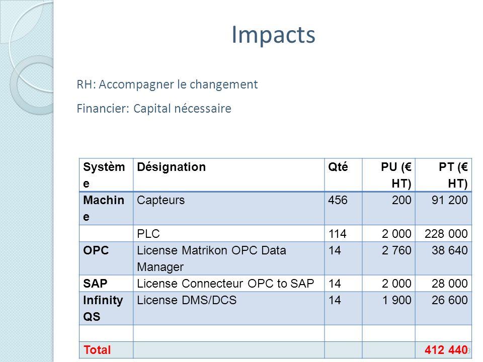 Impacts RH: Accompagner le changement Financier: Capital nécessaire