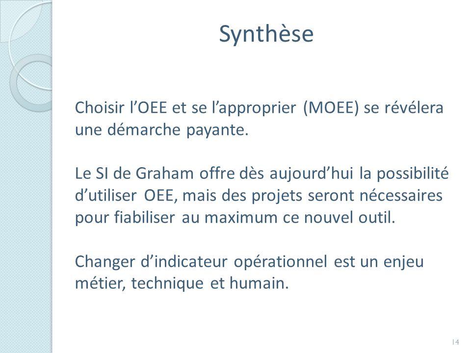 Synthèse Choisir l'OEE et se l'approprier (MOEE) se révélera une démarche payante.