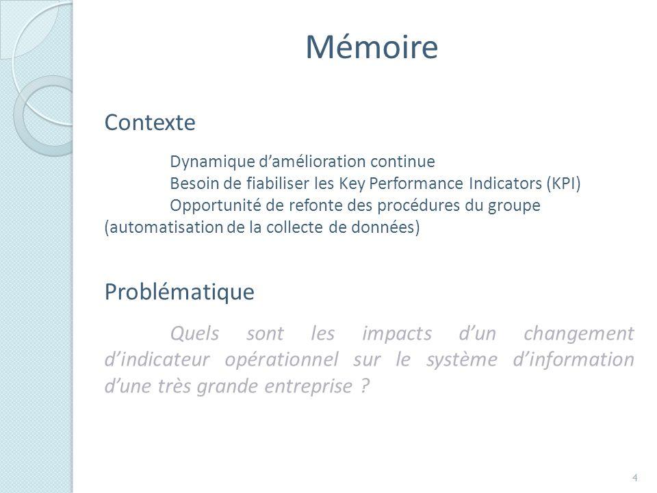 Mémoire Contexte Problématique Dynamique d'amélioration continue