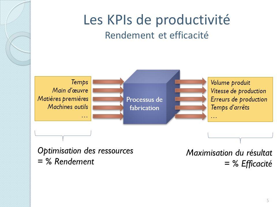 Les KPIs de productivité