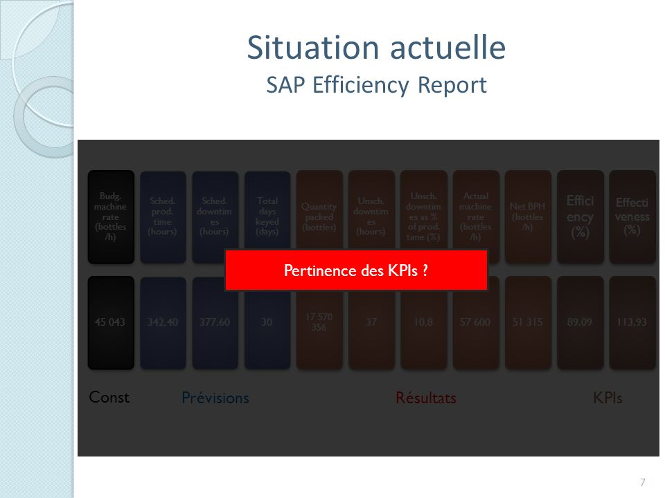 Situation actuelle SAP Efficiency Report Pertinence des KPIs Const