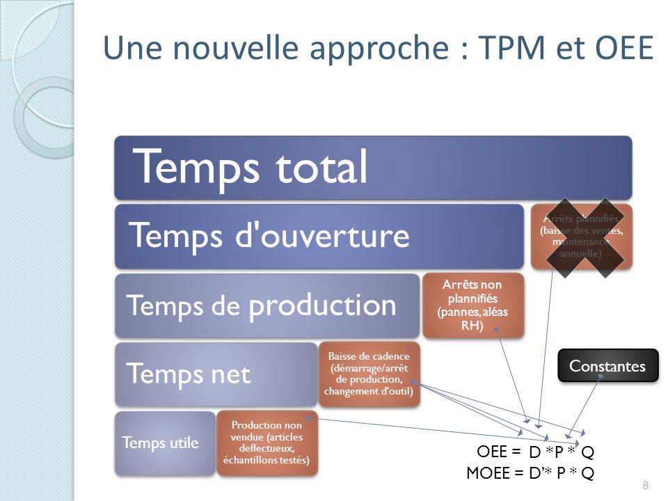 Temps total Une nouvelle approche : TPM et OEE Temps d ouverture