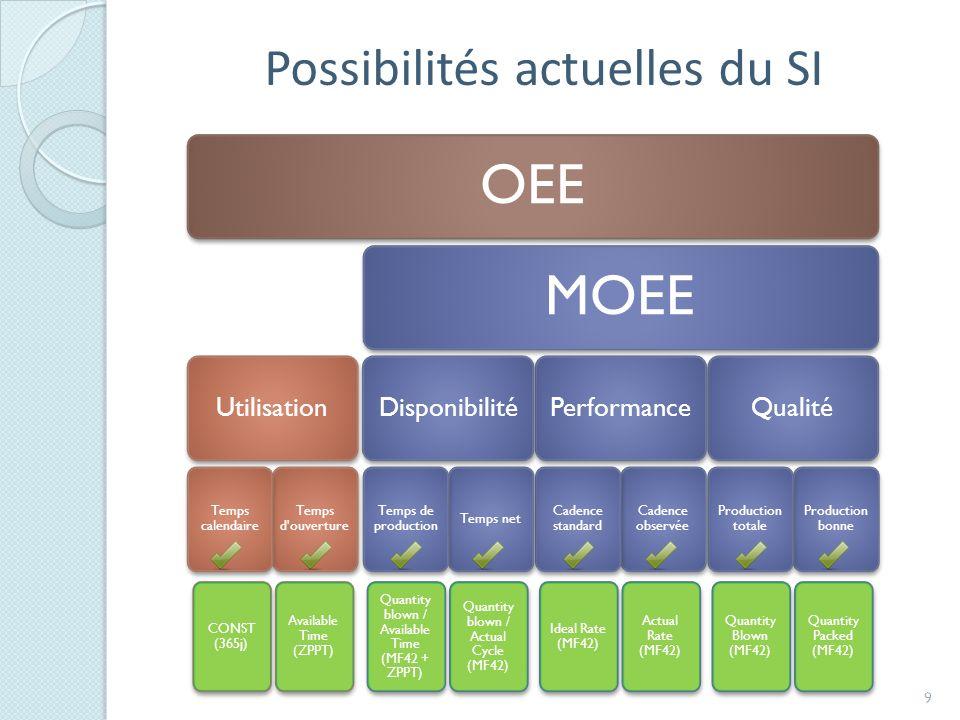 OEE MOEE Possibilités actuelles du SI Qualité Performance