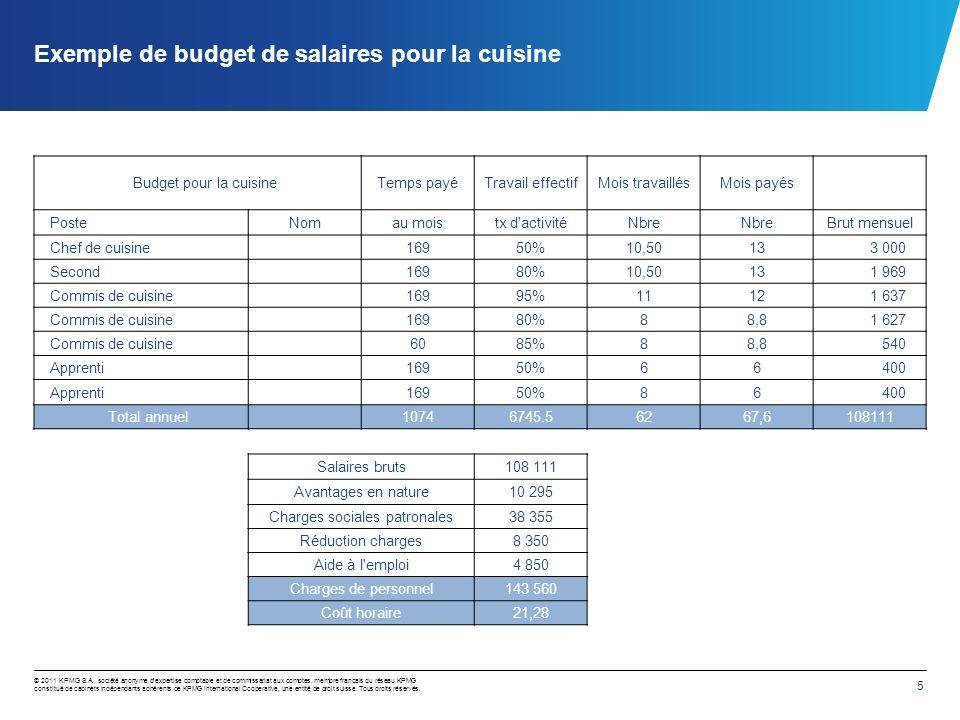 Exemple de budget de salaires pour la salle