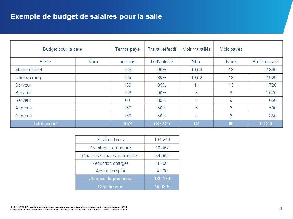 Réflexion sur le coût horaire de la main d'oeuvre