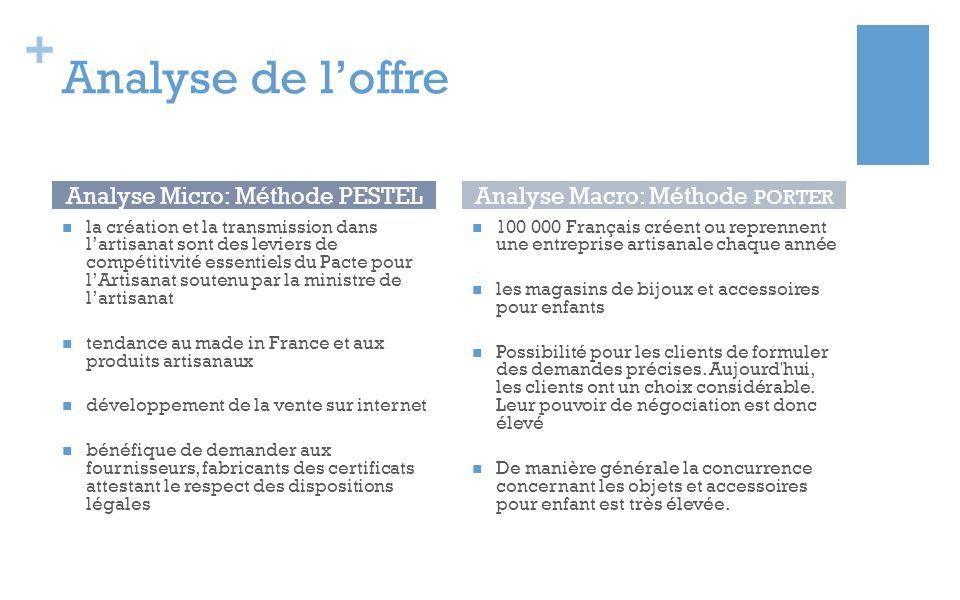 Analyse de l'offre Analyse Micro: Méthode PESTEL