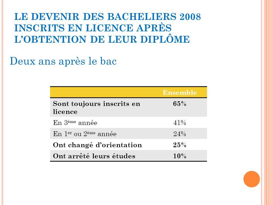 LE DEVENIR DES BACHELIERS 2008 INSCRITS EN LICENCE APRÈS L'OBTENTION DE LEUR DIPLÔME