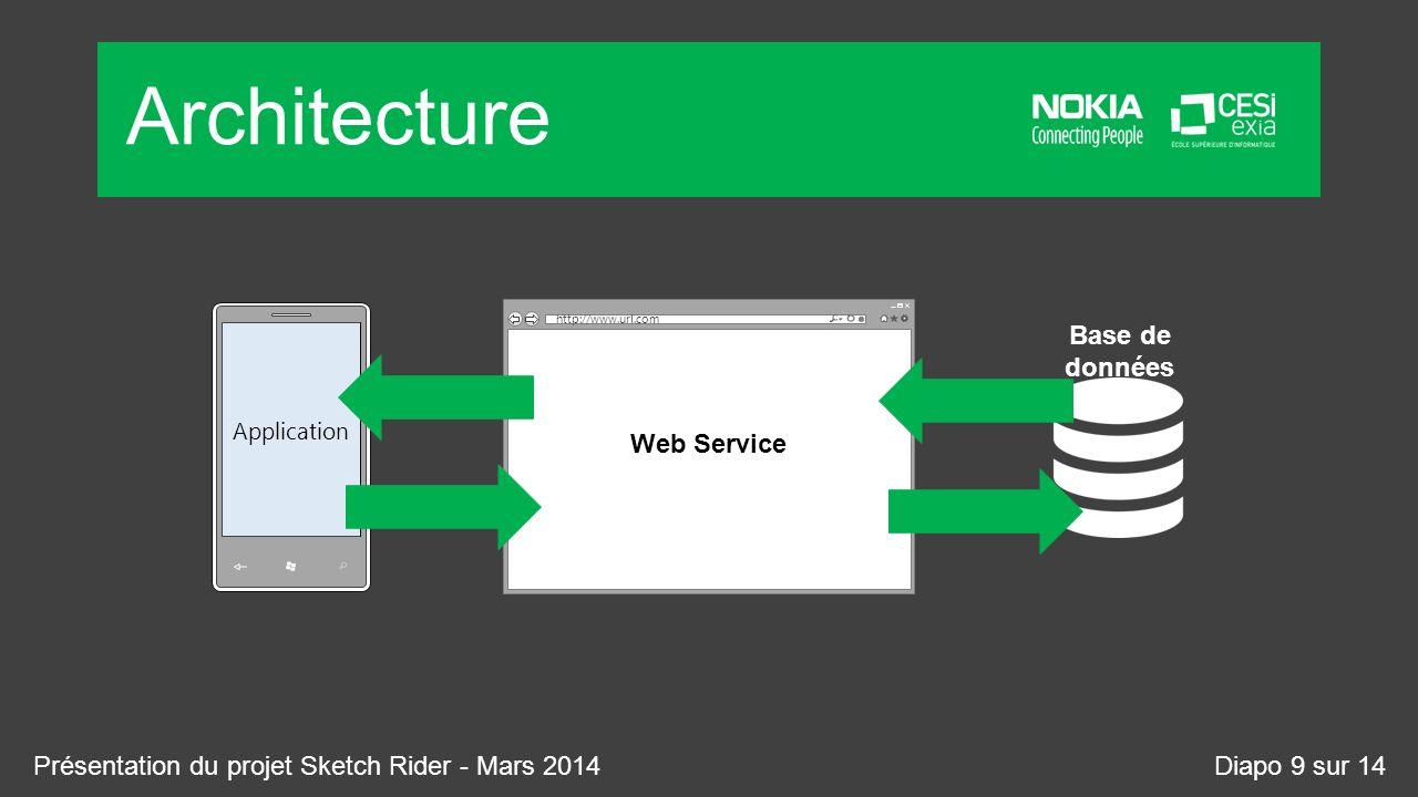 Architecture Web Service Base de données