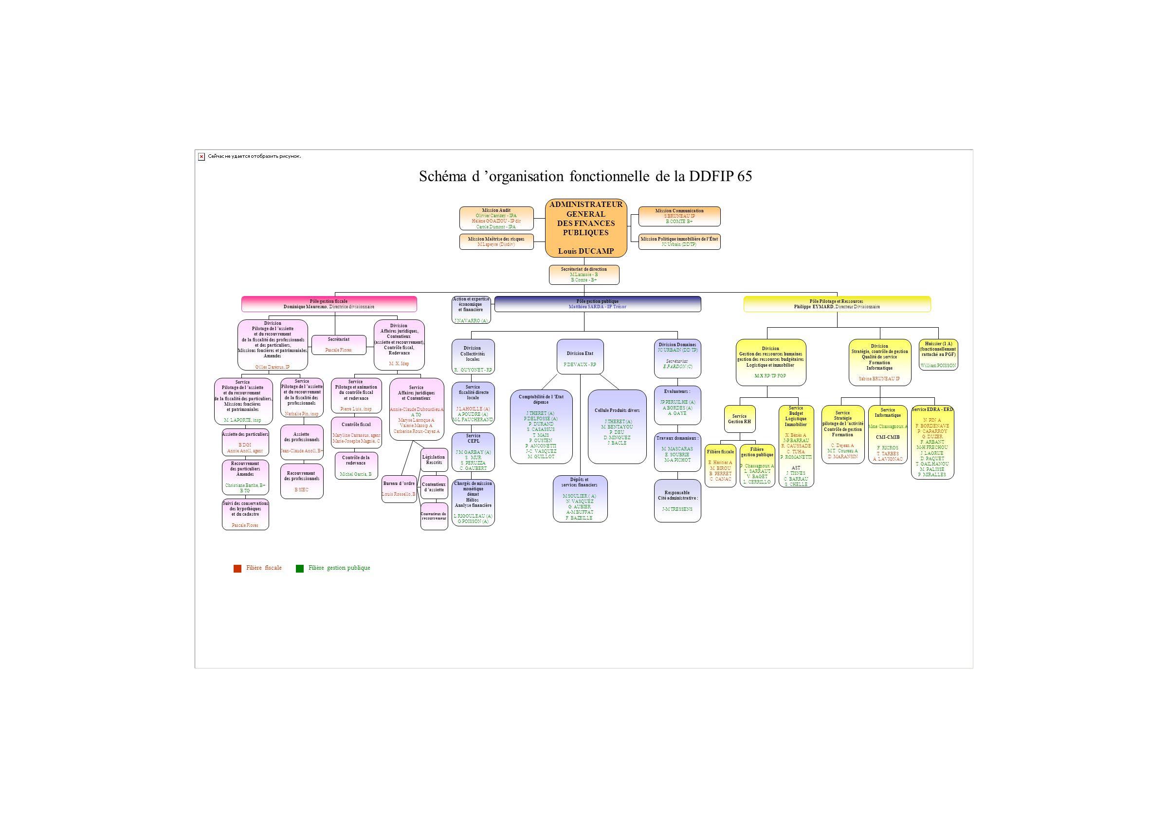 Schéma d 'organisation fonctionnelle de la DDFIP 65