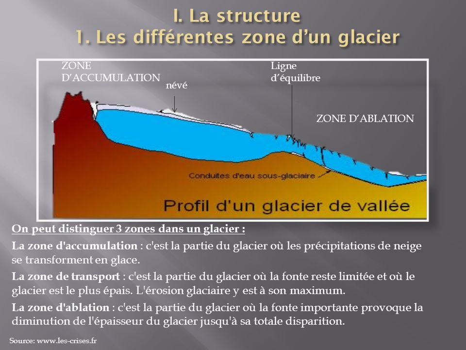 I. La structure 1. Les différentes zone d'un glacier