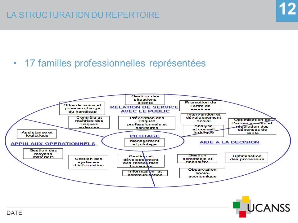 LA STRUCTURATION DU REPERTOIRE