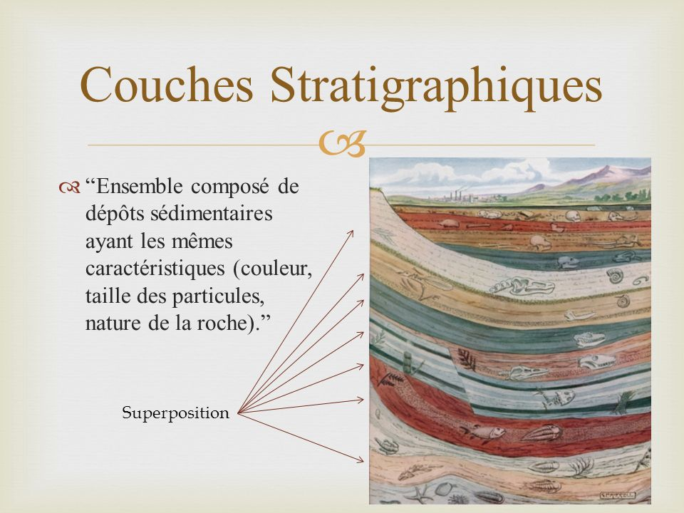 Couches Stratigraphiques