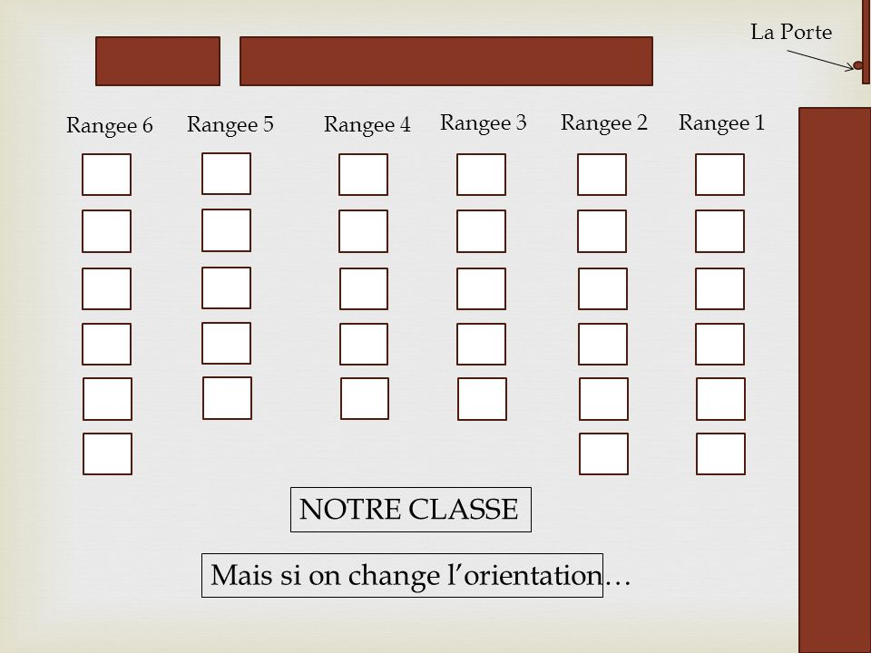 Mais si on change l'orientation…
