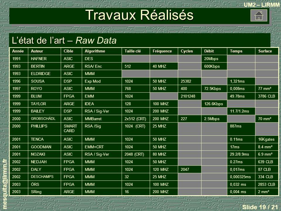 Travaux Réalisés L'état de l'art – Raw Data mesquita@lirmm.fr Année