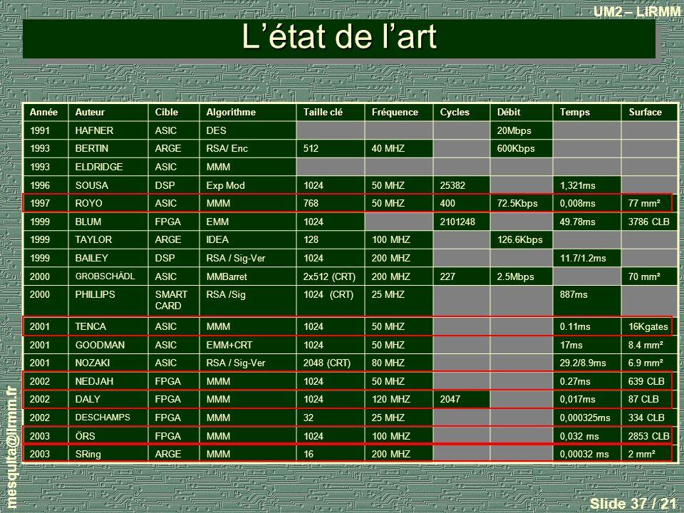 L'état de l'art mesquita@lirmm.fr Année Auteur Cible Algorithme