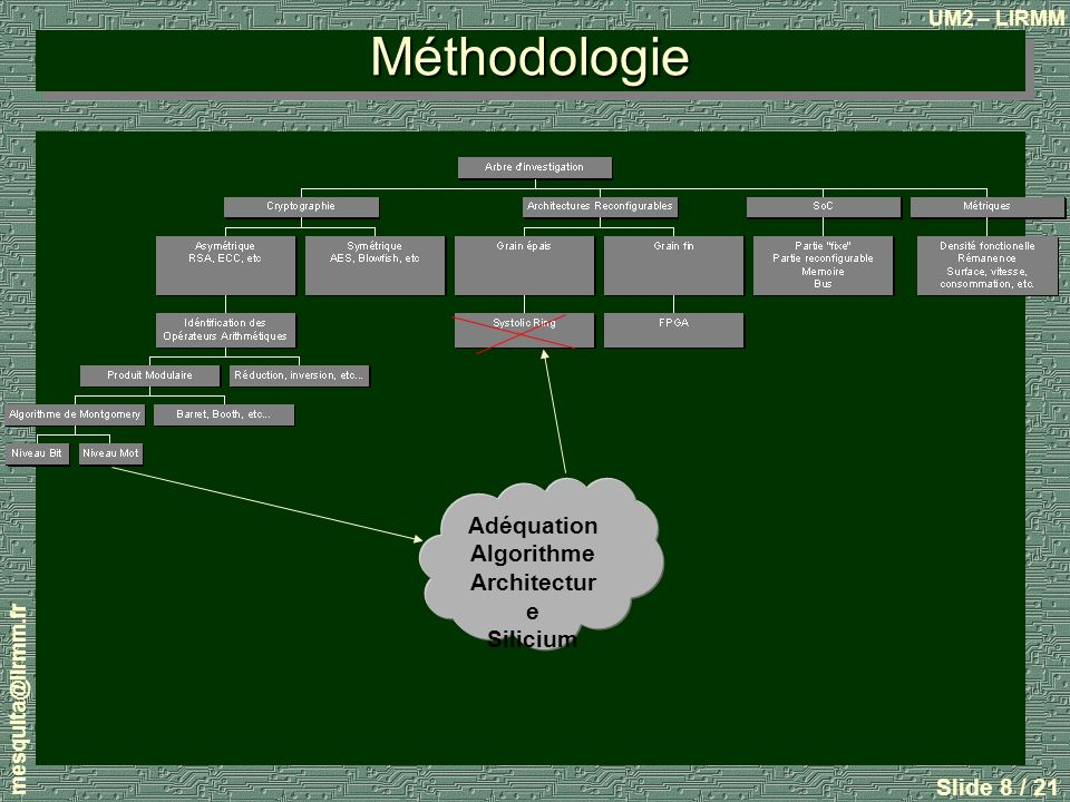 Méthodologie Adéquation Algorithme Architecture Silicium