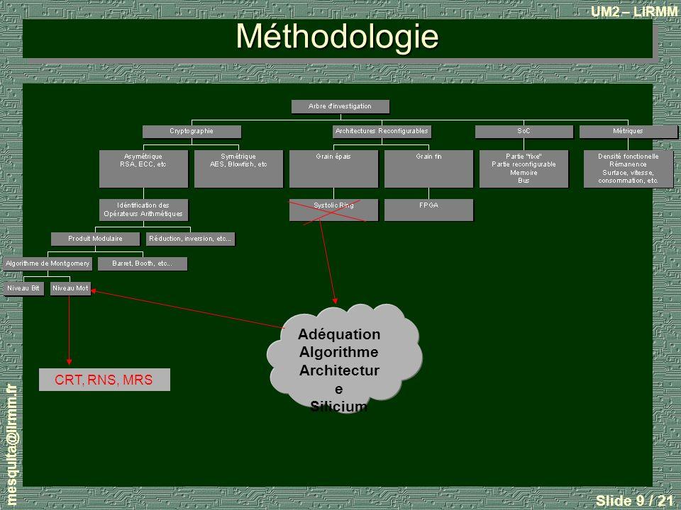 Méthodologie Adéquation Algorithme Architecture Silicium CRT, RNS, MRS