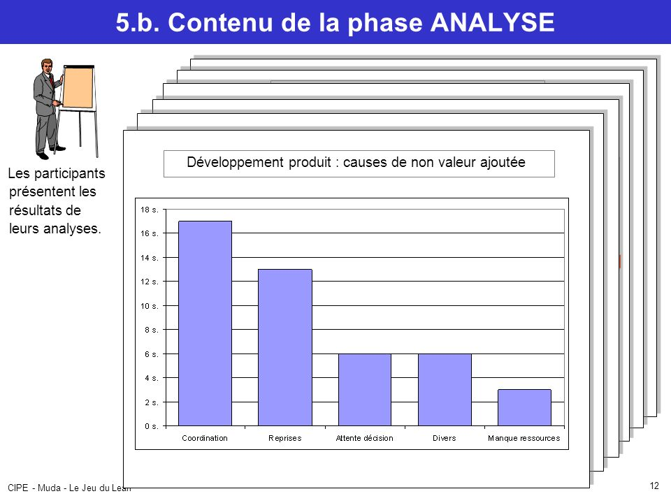 5.b. Contenu de la phase ANALYSE