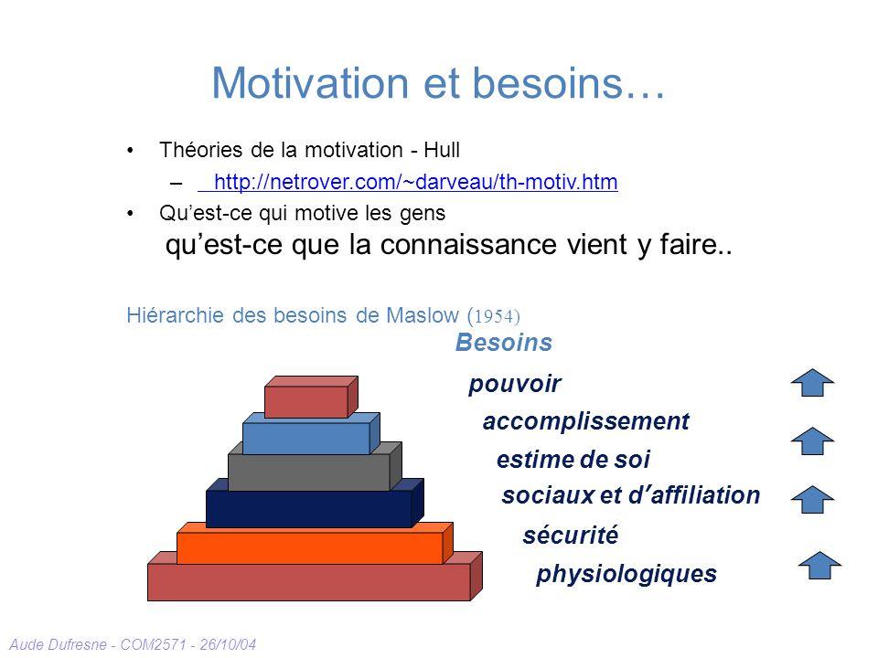 Motivation et besoins…