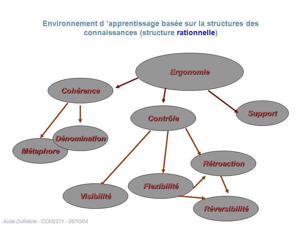 Environnement d 'apprentissage basée sur la structures des connaissances (structure rationnelle)