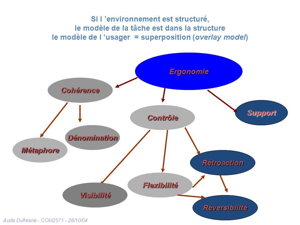 Si l 'environnement est structuré, le modèle de la tâche est dans la structure le modèle de l 'usager = superposition (overlay model)