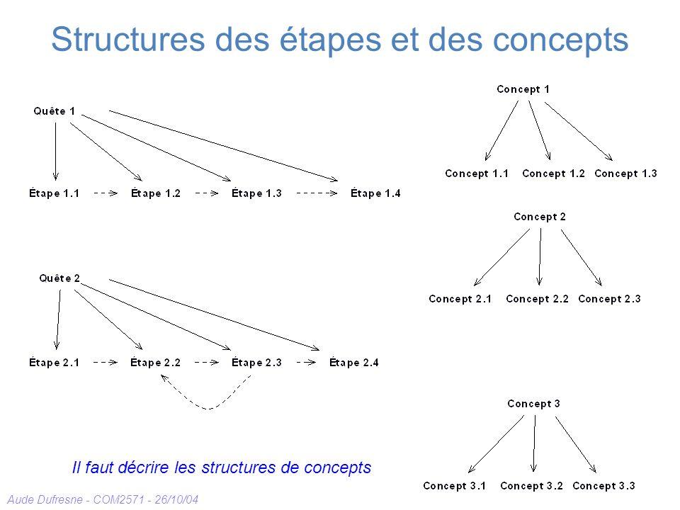 Structures des étapes et des concepts