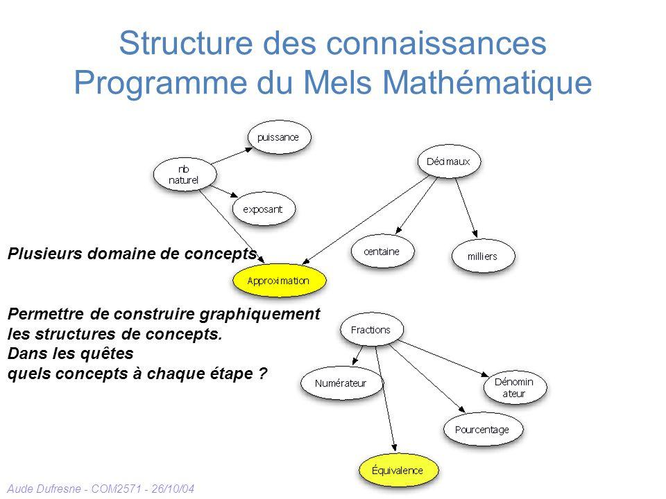 Structure des connaissances Programme du Mels Mathématique