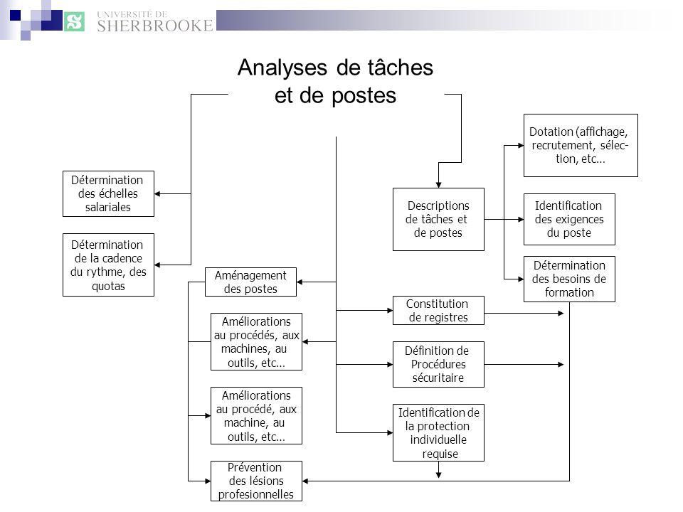 Analyses de tâches et de postes