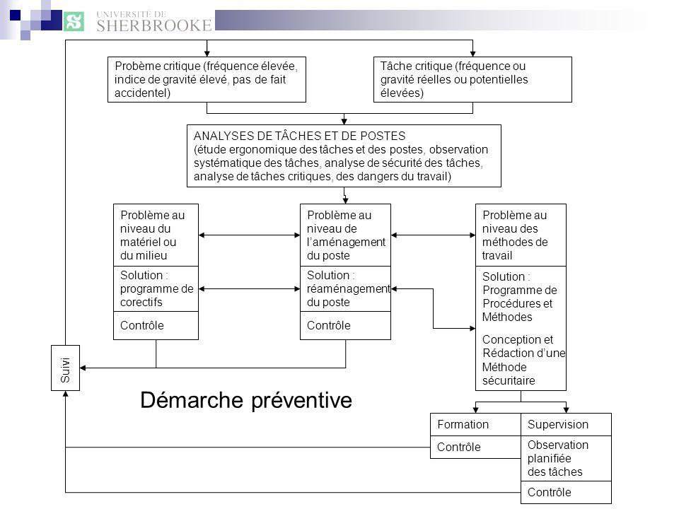 Démarche préventive Probème critique (fréquence élevée,