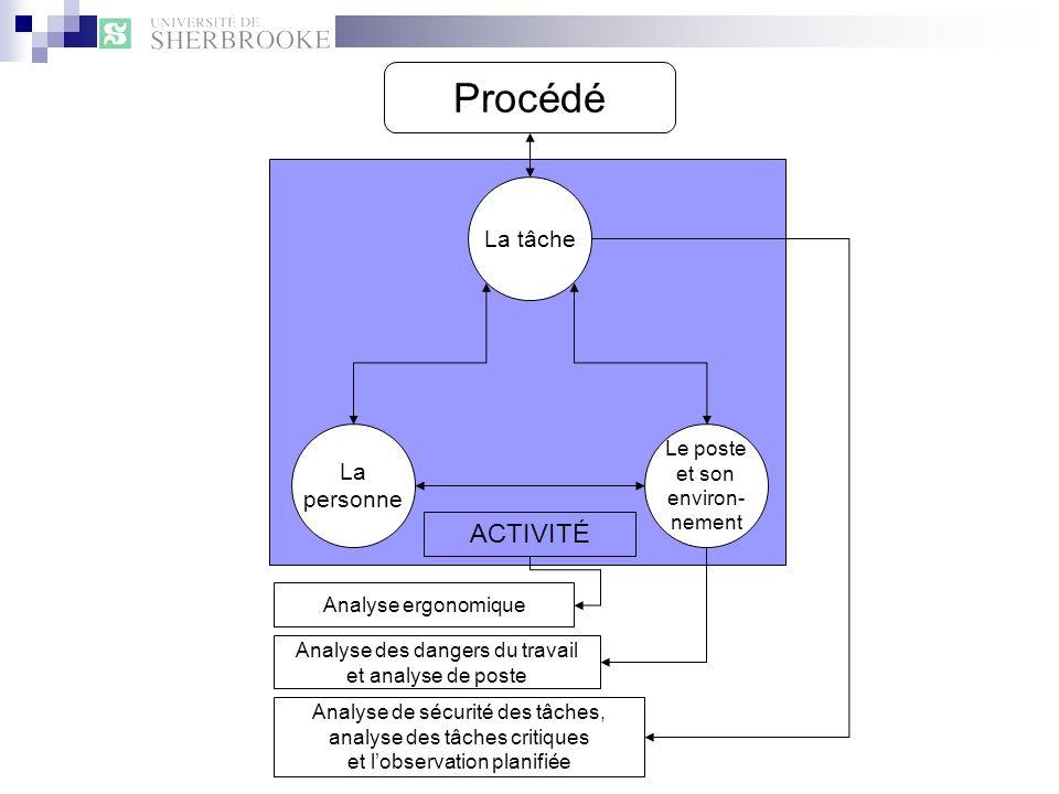Procédé ACTIVITÉ La tâche La personne Le poste et son environ- nement
