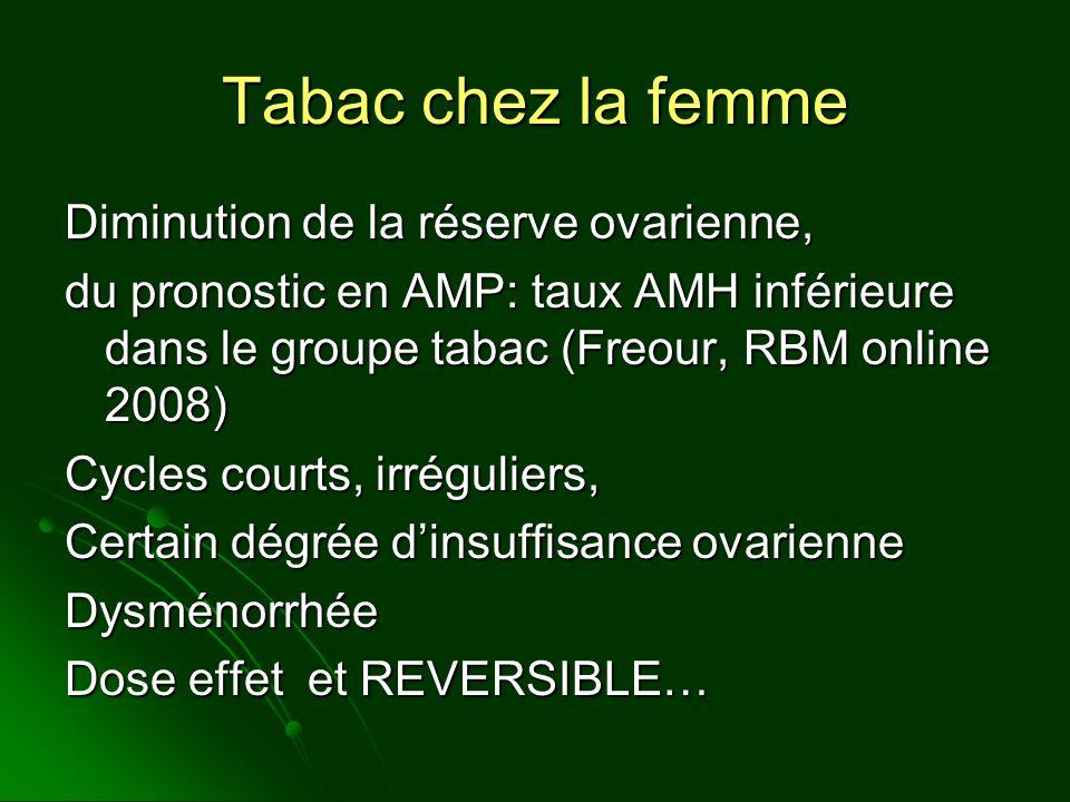 Tabac chez la femme Diminution de la réserve ovarienne,