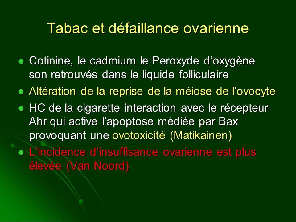 Tabac et défaillance ovarienne