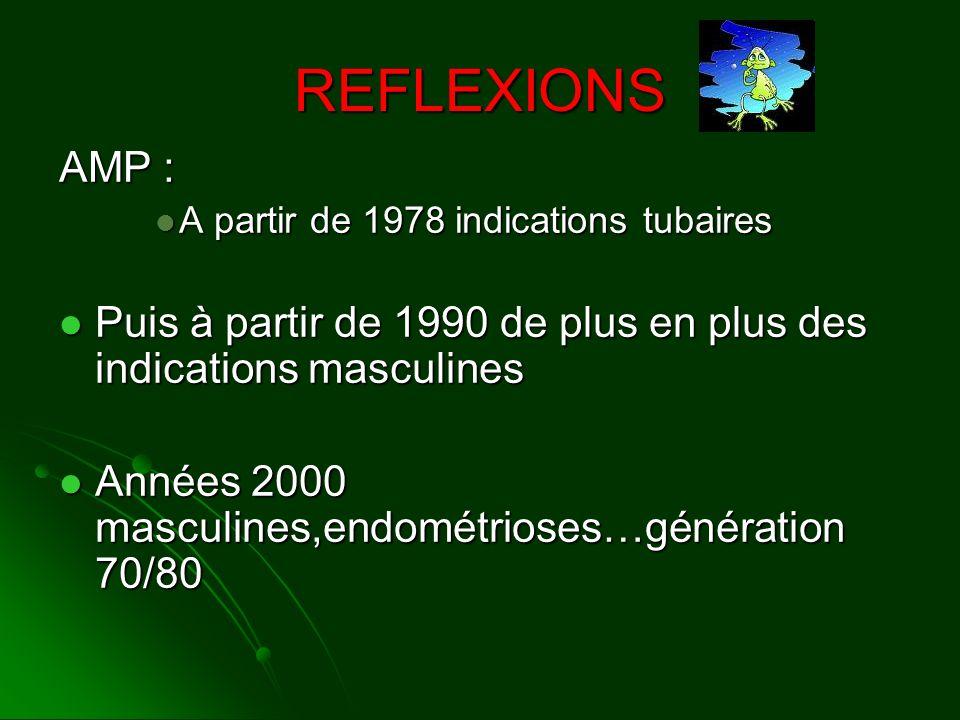 REFLEXIONS AMP : A partir de 1978 indications tubaires. Puis à partir de 1990 de plus en plus des indications masculines.