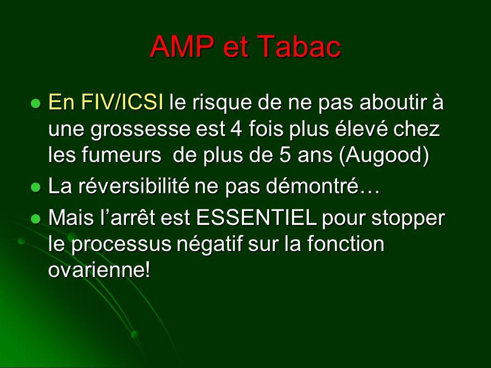 AMP et Tabac En FIV/ICSI le risque de ne pas aboutir à une grossesse est 4 fois plus élevé chez les fumeurs de plus de 5 ans (Augood)