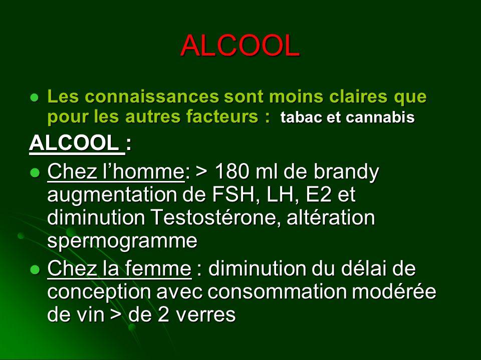 ALCOOL Les connaissances sont moins claires que pour les autres facteurs : tabac et cannabis. ALCOOL :