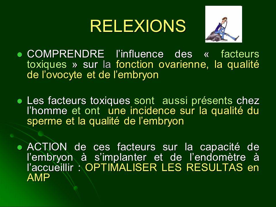 RELEXIONS COMPRENDRE l'influence des « facteurs toxiques » sur la fonction ovarienne, la qualité de l'ovocyte et de l'embryon.