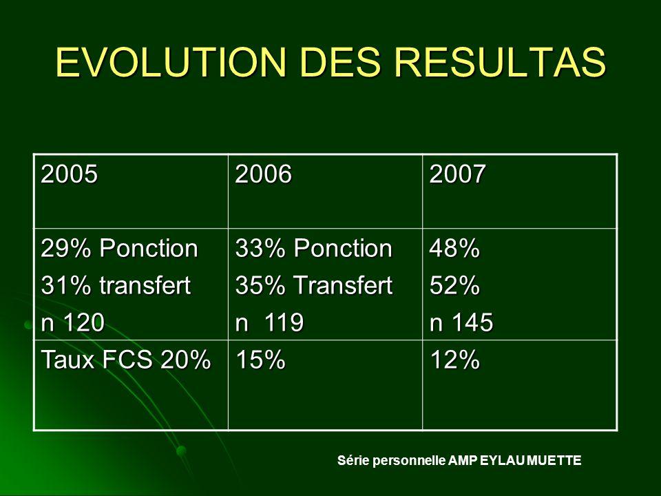EVOLUTION DES RESULTAS
