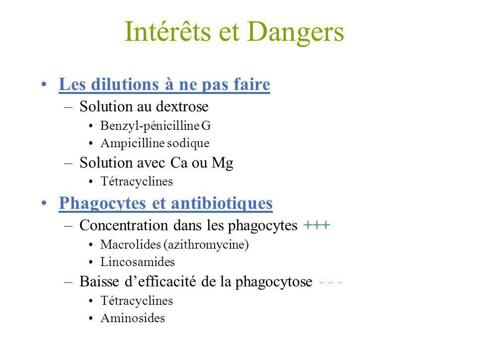 Intérêts et Dangers Les dilutions à ne pas faire