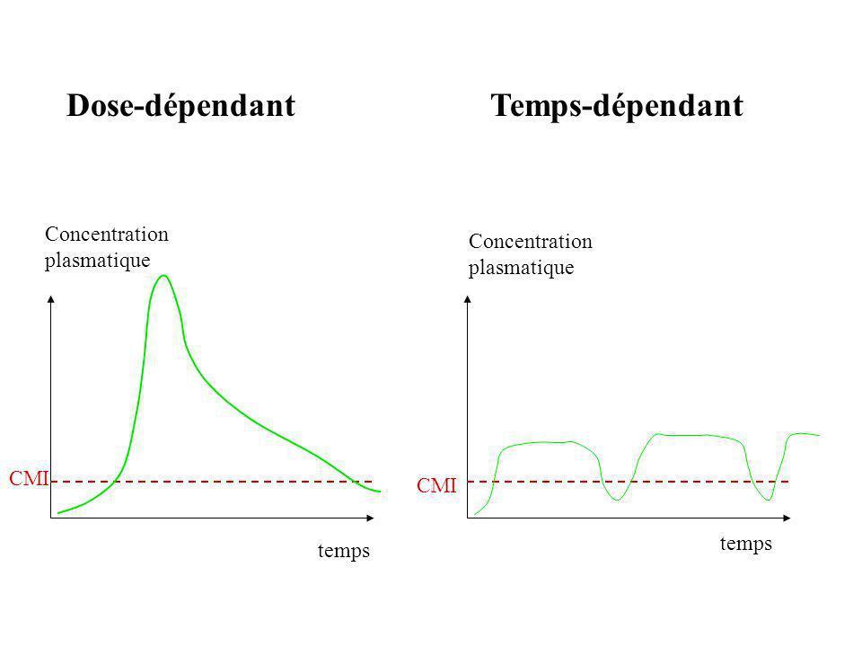 Dose-dépendant Temps-dépendant Concentration plasmatique